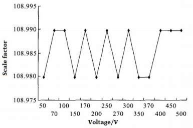 Scale factor voltage curve