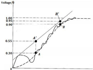 oscillation amplitude