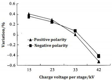variation charge voltage curve