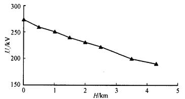 Corona inception voltage