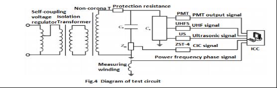 Transformer HV Testing