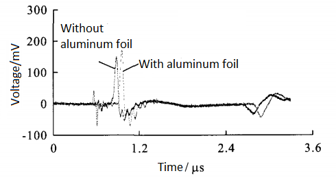 Effect_of_aluminum_foil_on_measuring_signal