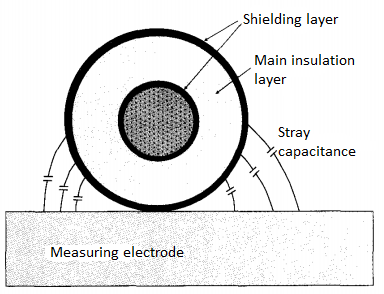 External_shielding_layer