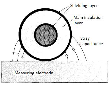 External_shielding_layer