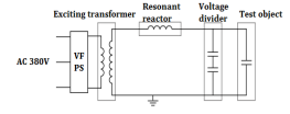 resonant test system