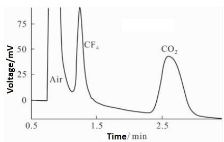 Standard chromatogram 1