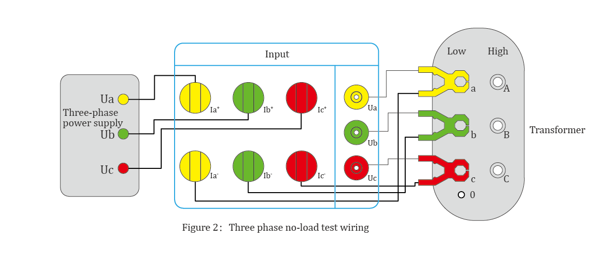 Three phase no-load test wiring